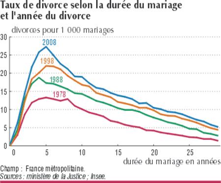 le taux de divortialit en fonction du temps apr s le mariage jpcmanson. Black Bedroom Furniture Sets. Home Design Ideas